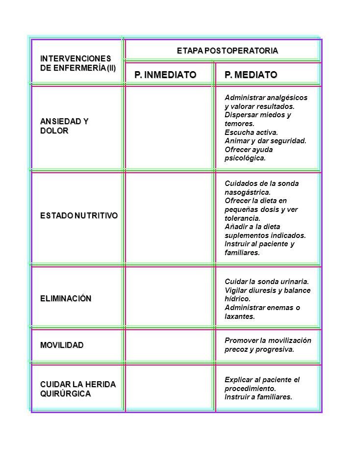 ETAPA POSTOPERATORIA P. INMEDIATO P. MEDIATO INTERVENCIONES DE ENFERMERÍA (II) ANSIEDAD Y DOLOR ESTADO NUTRITIVO ELIMINACIÓN MOVILIDAD CUIDAR LA HERID