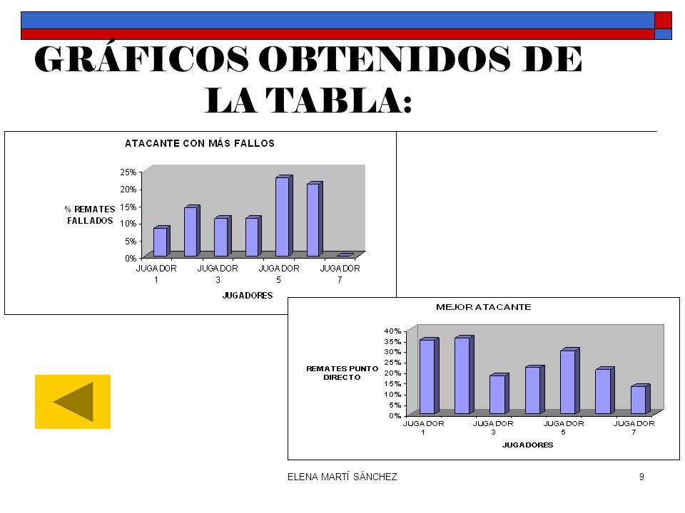ELENA MARTÍ SÁNCHEZ9 GRÁFICOS OBTENIDOS DE LA TABLA: