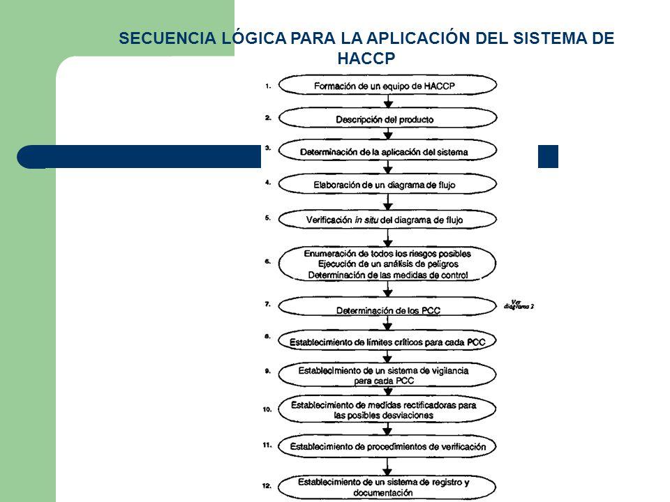SECUENCIA LÓGICA PARA LA APLICACIÓN DEL SISTEMA DE HACCP