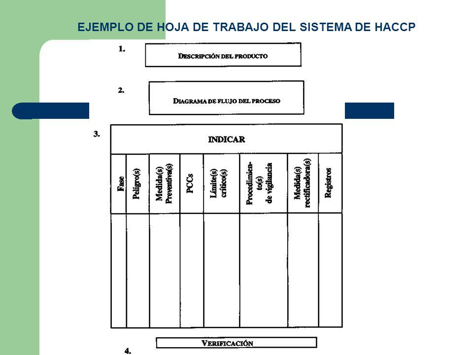 EJEMPLO DE HOJA DE TRABAJO DEL SISTEMA DE HACCP