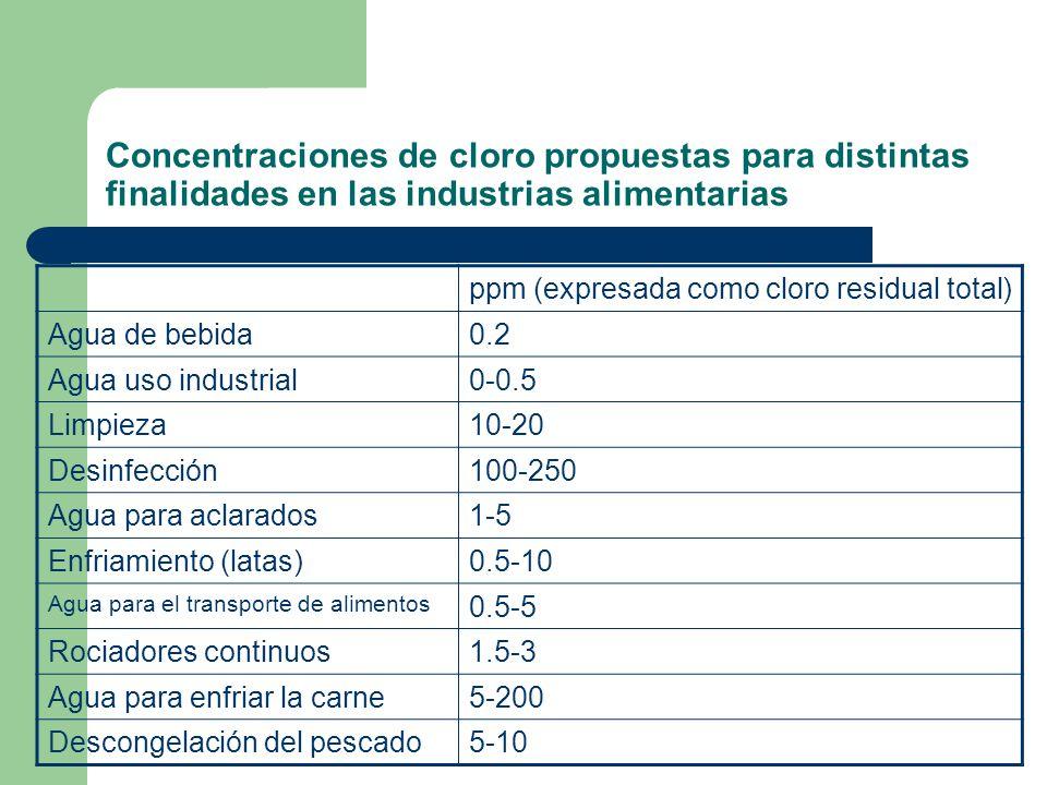 Concentraciones de cloro propuestas para distintas finalidades en las industrias alimentarias ppm (expresada como cloro residual total) Agua de bebida