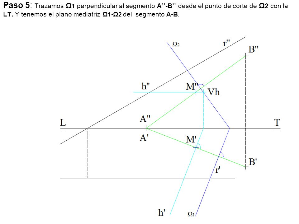 Paso 5: Trazamos Ω 1 perpendicular al segmento A''-B'' desde el punto de corte de Ω 2 con la LT. Y tenemos el plano mediatriz Ω 1- Ω 2 del segmento A-