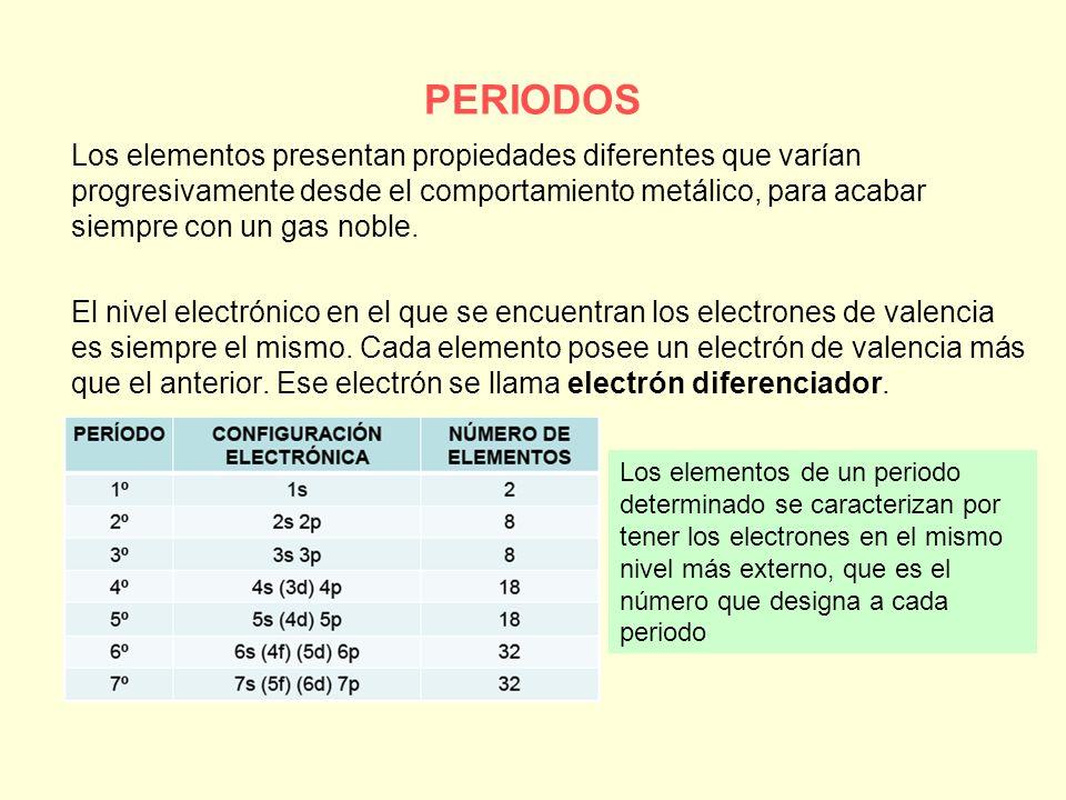 Sistema peridico de los elementos ppt descargar slide10g urtaz Choice Image