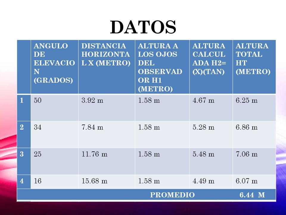 DATOS ANGULO DE ELEVACIO N (GRADOS) DISTANCIA HORIZONTA L X (METRO) ALTURA A LOS OJOS DEL OBSERVAD OR H1 (METRO) ALTURA CALCUL ADA H2= (X)(TAN) ALTURA TOTAL HT (METRO) 1 503.92 m1.58 m4.67 m6.25 m 2 347.84 m1.58 m5.28 m6.86 m 3 2511.76 m1.58 m5.48 m7.06 m 4 1615.68 m1.58 m4.49 m6.07 m PROMEDIO 6.44 M