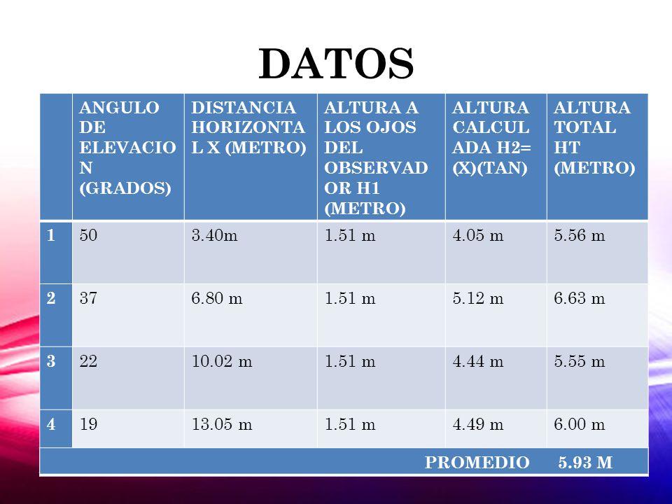 DATOS ANGULO DE ELEVACIO N (GRADOS) DISTANCIA HORIZONTA L X (METRO) ALTURA A LOS OJOS DEL OBSERVAD OR H1 (METRO) ALTURA CALCUL ADA H2= (X)(TAN) ALTURA TOTAL HT (METRO) 1 503.40m1.51 m4.05 m5.56 m 2 376.80 m1.51 m5.12 m6.63 m 3 2210.02 m1.51 m4.44 m5.55 m 4 1913.05 m1.51 m4.49 m6.00 m PROMEDIO 5.93 M