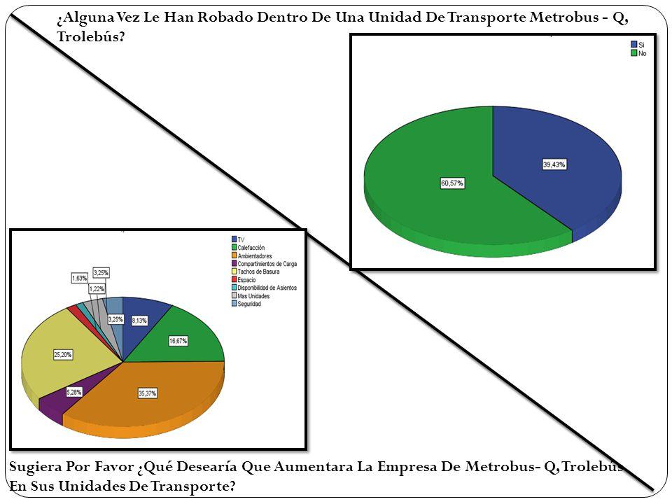 ¿Alguna Vez Le Han Robado Dentro De Una Unidad De Transporte Metrobus - Q, Trolebús.