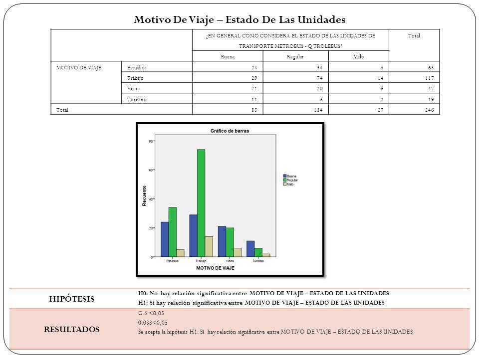 Motivo De Viaje – Estado De Las Unidades ¿EN GENERAL CÓMO CONSIDERA EL ESTADO DE LAS UNIDADES DE TRANSPORTE METROBUS - Q TROLEBUS.