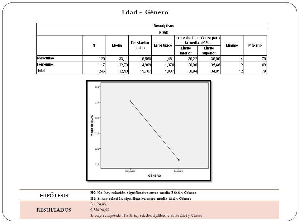 Edad - Género HIPÓTESIS H0: No hay relación significativa entre media Edad y Género H1: Si hay relación significativa entre media dad y Género RESULTADOS G.S ≥0,05 0,850 ≥0,05 Se acepta a hipótesis: H1: Si hay relación significativa entre Edad y Género