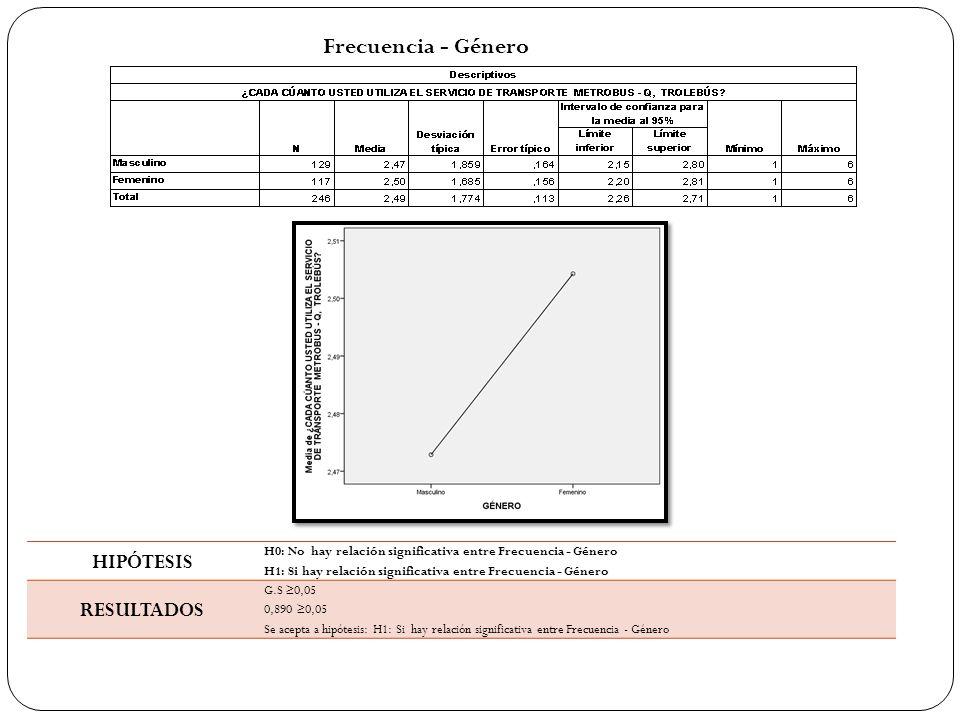 Frecuencia - Género HIPÓTESIS H0: No hay relación significativa entre Frecuencia - Género H1: Si hay relación significativa entre Frecuencia - Género RESULTADOS G.S ≥0,05 0,890 ≥0,05 Se acepta a hipótesis: H1: Si hay relación significativa entre Frecuencia - Género