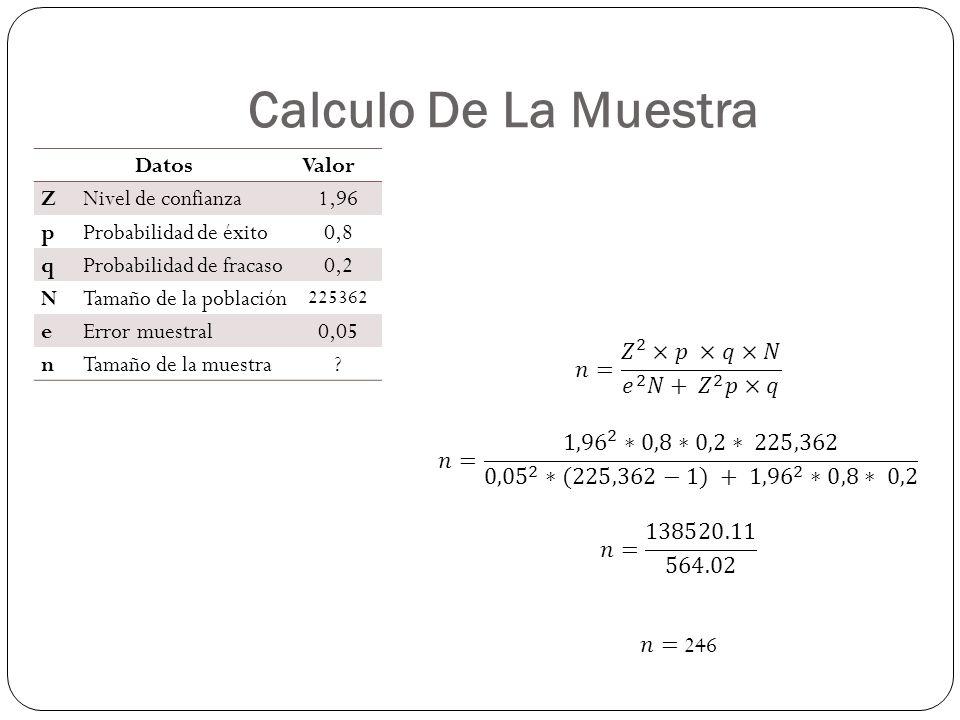 Calculo De La Muestra DatosValor Z Nivel de confianza 1,96 p Probabilidad de éxito 0,8 q Probabilidad de fracaso 0,2 N Tamaño de la población 225362 e Error muestral 0,05 nTamaño de la muestra