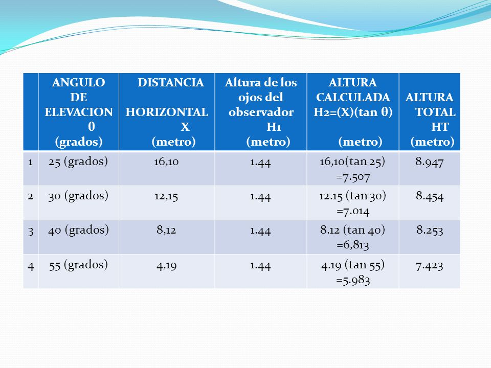 ANGULO DE ELEVACION θ (grados) DISTANCIA HORIZONTAL X (metro) Altura de los ojos del observador H1 (metro) ALTURA CALCULADA H2=(X)(tan θ) (metro) ALTU