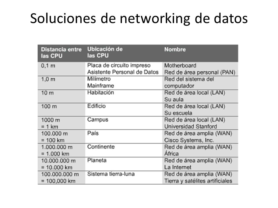 Soluciones de networking de datos