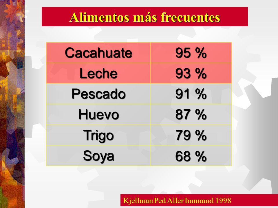 Alimentos más frecuentes Kjellman Ped Aller Immunol 1998 Cacahuate 95 % Leche 93 % Pescado 91 % Huevo 87 % Trigo 79 % Soya 68 %
