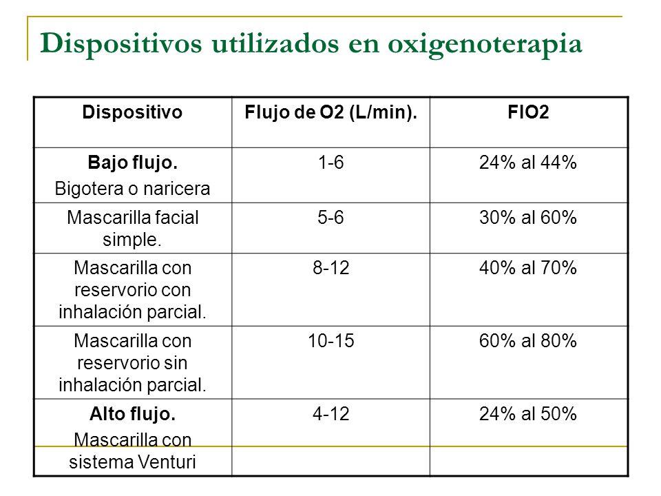 Dispositivos utilizados en oxigenoterapia DispositivoFlujo de O2 (L/min).FIO2 Bajo flujo. Bigotera o naricera 1-624% al 44% Mascarilla facial simple.