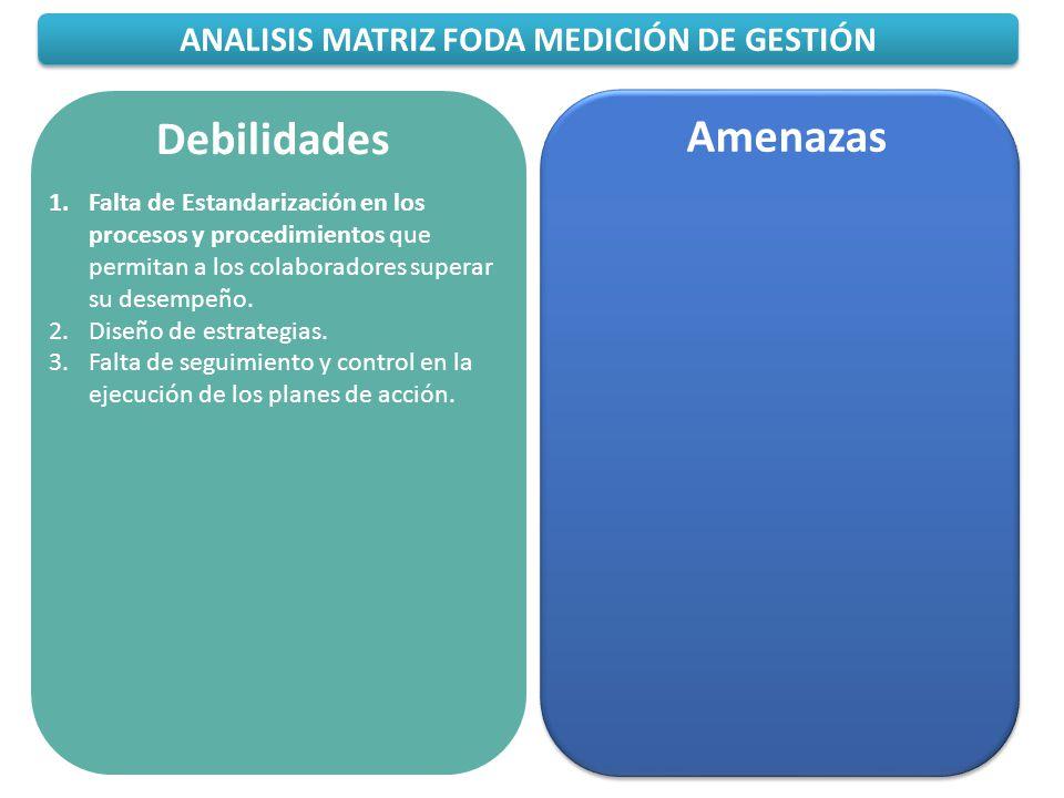 ANALISIS MATRIZ FODA MEDICIÓN DE GESTIÓN Debilidades 1.Falta de Estandarización en los procesos y procedimientos que permitan a los colaboradores supe