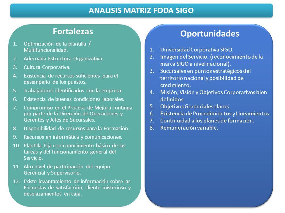 ANALISIS MATRIZ FODA SIGO Fortalezas 1.Optimización de la plantilla / Multifuncionalidad. 2.Adecuada Estructura Organizativa. 3.Cultura Corporativa. 4