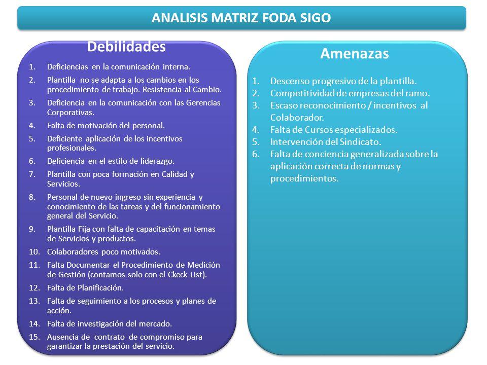 ANALISIS MATRIZ FODA SIGO Amenazas 1.Descenso progresivo de la plantilla. 2.Competitividad de empresas del ramo. 3.Escaso reconocimiento / incentivos