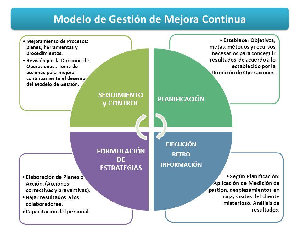Modelo de Gestión de Mejora Continua 1.Incrementar la satisfacción de los clientes elevando el nivel de resultados en los servicios. 2.Incrementar la