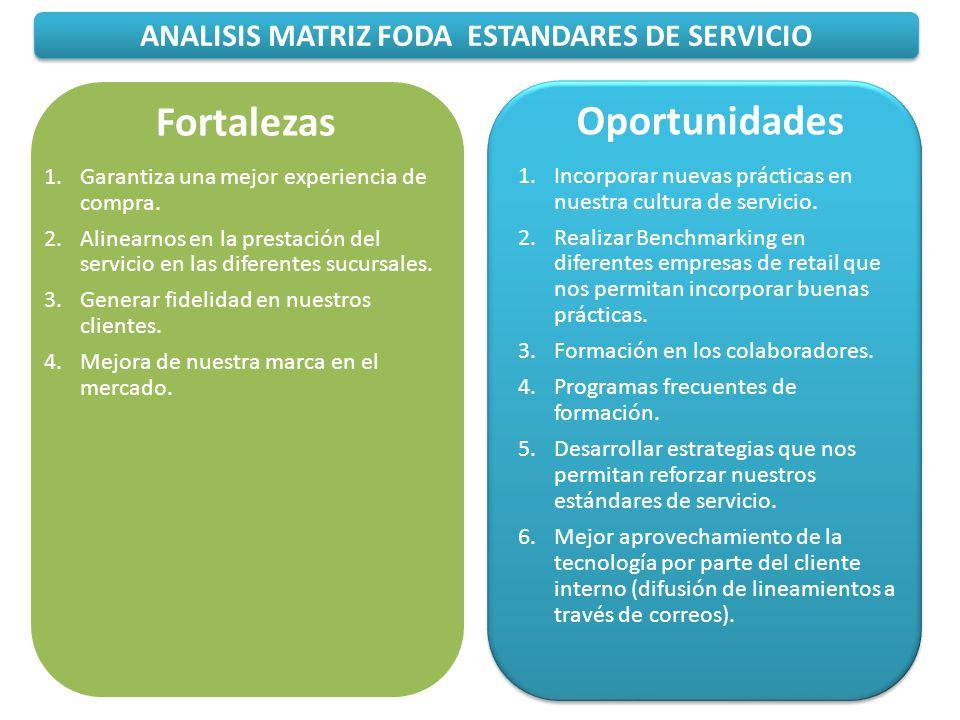 ANALISIS MATRIZ FODA ESTANDARES DE SERVICIO Oportunidades 1.Incorporar nuevas prácticas en nuestra cultura de servicio. 2.Realizar Benchmarking en dif
