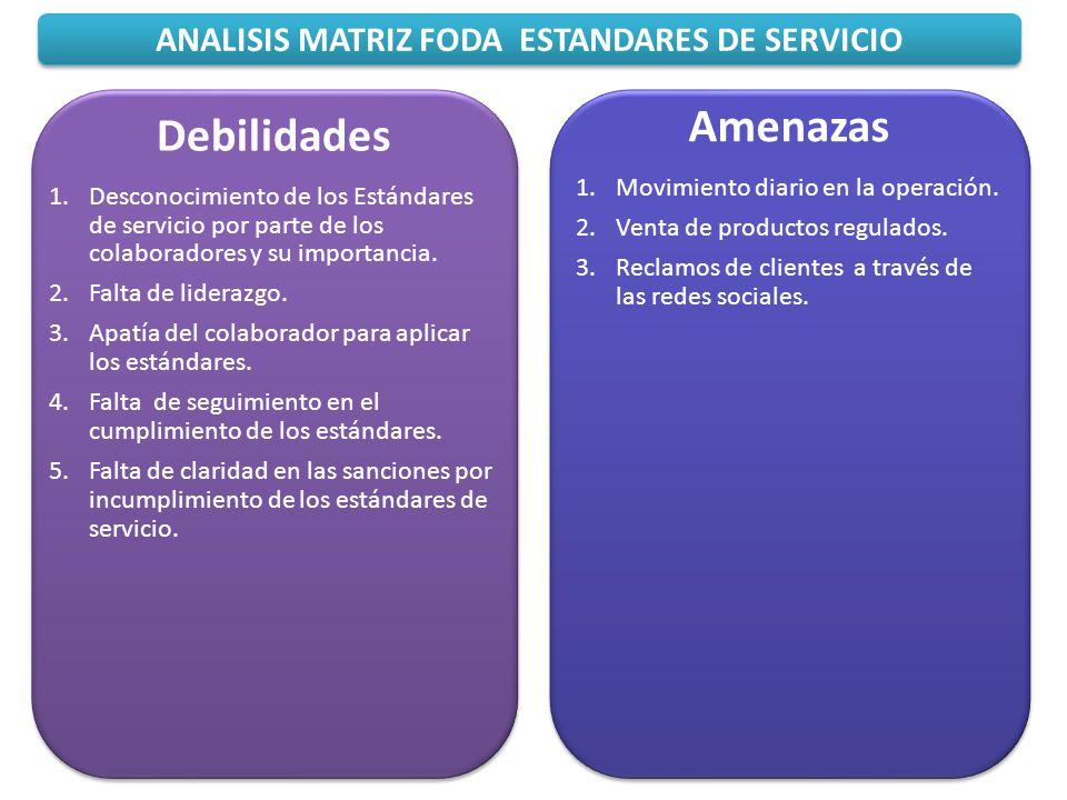 ANALISIS MATRIZ FODA ESTANDARES DE SERVICIO Amenazas 1.Movimiento diario en la operación. 2.Venta de productos regulados. 3.Reclamos de clientes a tra