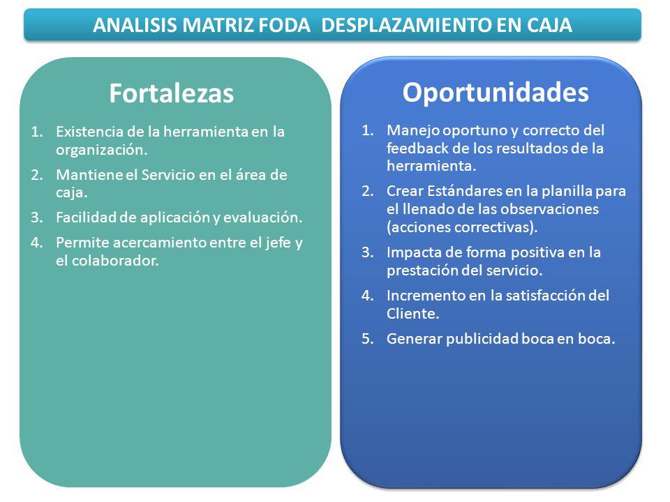ANALISIS MATRIZ FODA DESPLAZAMIENTO EN CAJA Oportunidades 1.Manejo oportuno y correcto del feedback de los resultados de la herramienta. 2.Crear Están