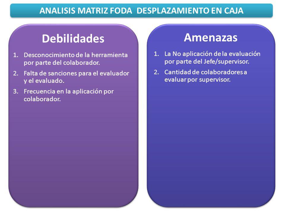 ANALISIS MATRIZ FODA DESPLAZAMIENTO EN CAJA Amenazas 1.La No aplicación de la evaluación por parte del Jefe/supervisor. 2.Cantidad de colaboradores a