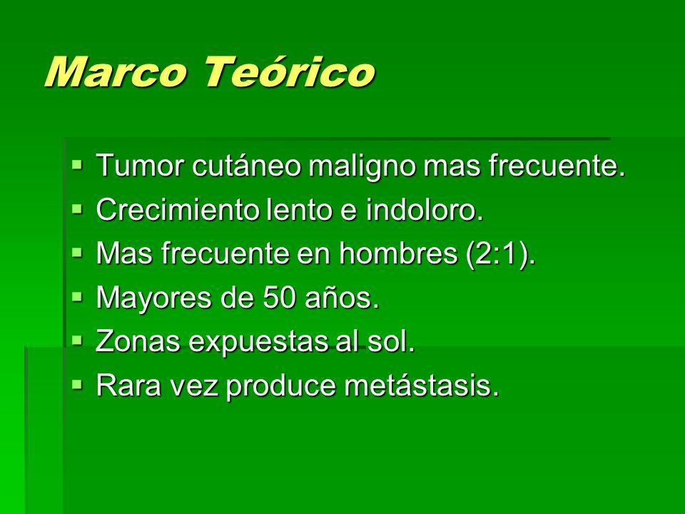 Marco Teórico  Tumor cutáneo maligno mas frecuente.  Crecimiento lento e indoloro.  Mas frecuente en hombres (2:1).  Mayores de 50 años.  Zonas e
