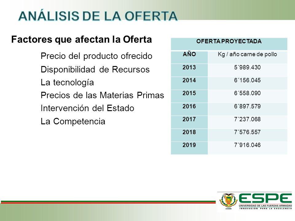 Factores que afectan la Oferta Precio del producto ofrecido Disponibilidad de Recursos La tecnología Precios de las Materias Primas Intervención del E