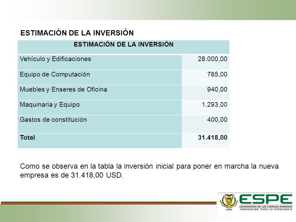 ESTIMACIÓN DE LA INVERSIÓN Vehículo y Edificaciones28.000,00 Equipo de Computación785,00 Muebles y Enseres de Oficina940,00 Maquinaria y Equipo1.293,0