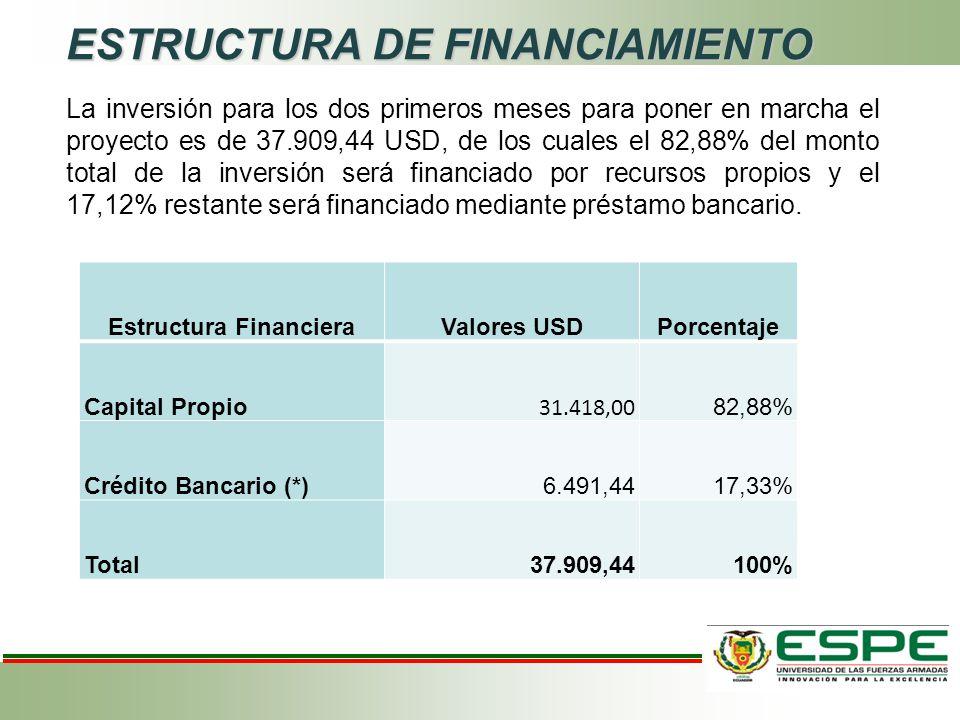 ESTRUCTURA DE FINANCIAMIENTO Estructura FinancieraValores USDPorcentaje Capital Propio 31.418,00 82,88% Crédito Bancario (*)6.491,4417,33% Total37.909,44100% La inversión para los dos primeros meses para poner en marcha el proyecto es de 37.909,44 USD, de los cuales el 82,88% del monto total de la inversión será financiado por recursos propios y el 17,12% restante será financiado mediante préstamo bancario.