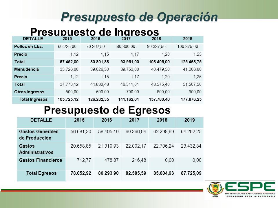Presupuesto de Operación Presupuesto de Ingresos Presupuesto de Egresos DETALLE20152016201720182019 Pollos en Lbs.60.225,0070.262,5080.300,0090.337,50