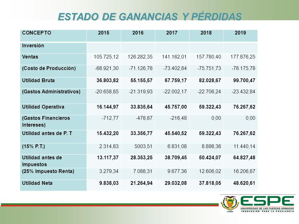 ESTADO DE GANANCIAS Y PÉRDIDAS CONCEPTO20152016201720182019 Inversión Ventas105.725,12126.282,35141.162,01157.780,40177.876,25 (Costo de Producción)-6