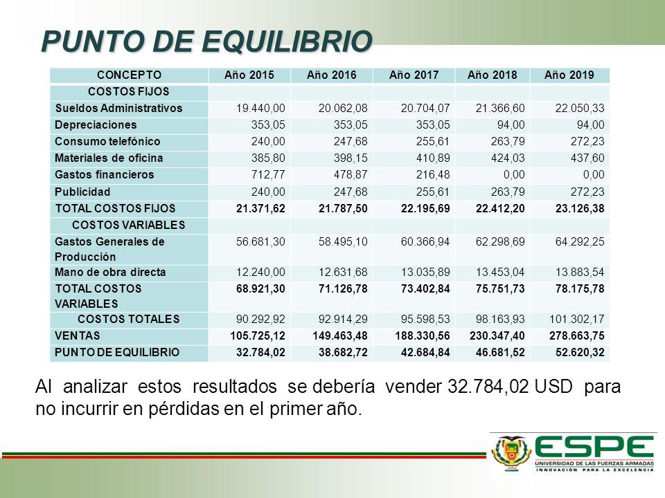 PUNTO DE EQUILIBRIO Al analizar estos resultados se debería vender 32.784,02 USD para no incurrir en pérdidas en el primer año. CONCEPTOAño 2015Año 20