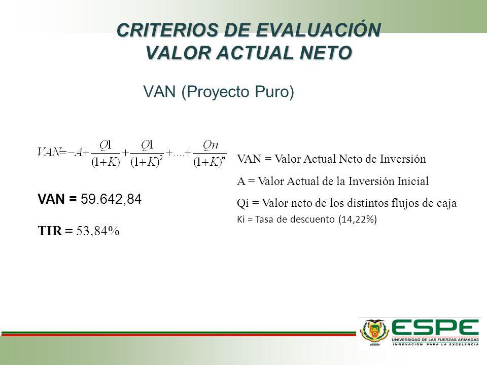 CRITERIOS DE EVALUACIÓN VALOR ACTUAL NETO VAN (Proyecto Puro) VAN = 59.642,84 TIR = 53,84% VAN = Valor Actual Neto de Inversión A = Valor Actual de la Inversión Inicial Qi = Valor neto de los distintos flujos de caja Ki = Tasa de descuento (14,22%)