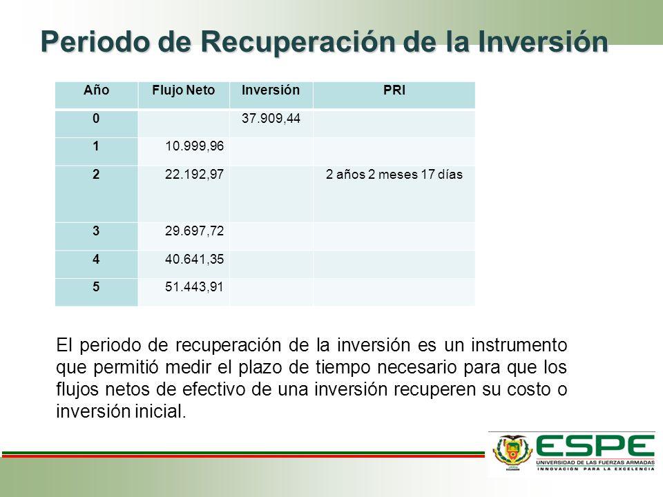 Periodo de Recuperación de la Inversión AñoFlujo NetoInversiónPRI 0 37.909,44 110.999,96 222.192,97 2 años 2 meses 17 días 329.697,72 440.641,35 551.4