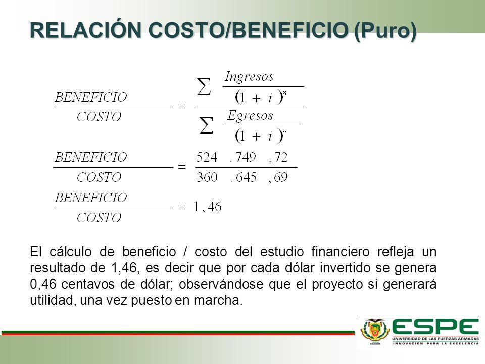 RELACIÓN COSTO/BENEFICIO (Puro) El cálculo de beneficio / costo del estudio financiero refleja un resultado de 1,46, es decir que por cada dólar invertido se genera 0,46 centavos de dólar; observándose que el proyecto si generará utilidad, una vez puesto en marcha.