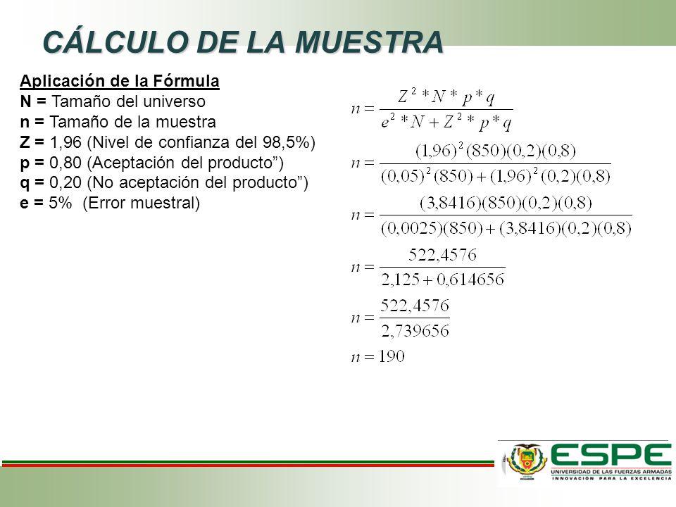 CÁLCULO DE LA MUESTRA Aplicación de la Fórmula N = Tamaño del universo n = Tamaño de la muestra Z = 1,96 (Nivel de confianza del 98,5%) p = 0,80 (Aceptación del producto ) q = 0,20 (No aceptación del producto ) e = 5% (Error muestral)