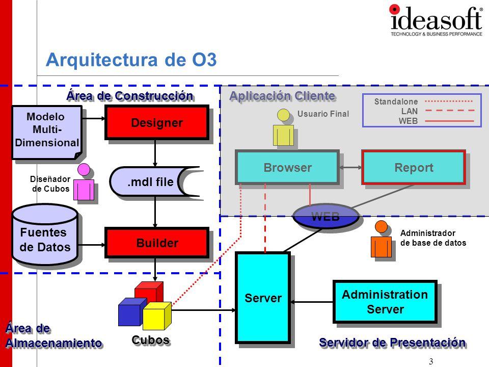 3 Fuentes de Datos Modelo Multi- Dimensional Designer Builder Browser Server Administration Server Administration Server.mdl file CubosCubos Report WEB Área de Construcción Servidor de Presentación Aplicación Cliente Área de Almacenamiento Usuario Final Administrador de base de datos Diseñador de Cubos Standalone LAN WEB Arquitectura de O3