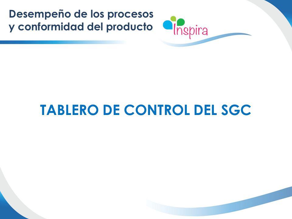 TABLERO DE CONTROL DEL SGC Desempeño de los procesos y conformidad del producto