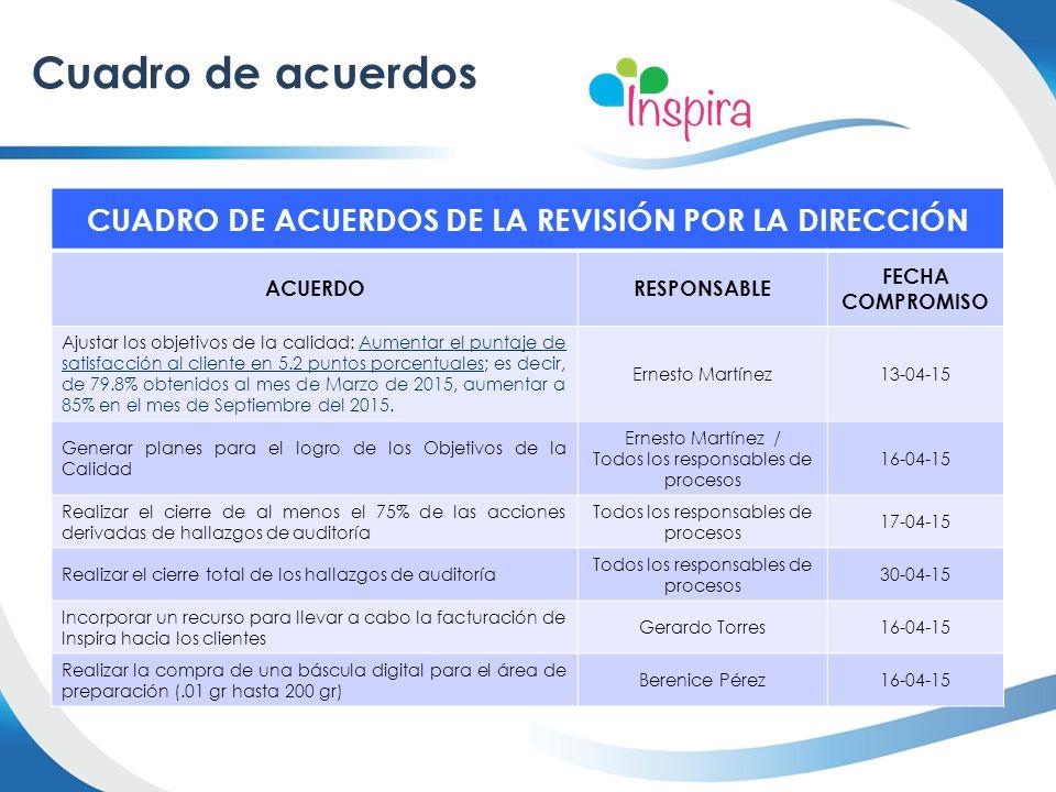 Cuadro de acuerdos CUADRO DE ACUERDOS DE LA REVISIÓN POR LA DIRECCIÓN ACUERDORESPONSABLE FECHA COMPROMISO Ajustar los objetivos de la calidad: Aumenta