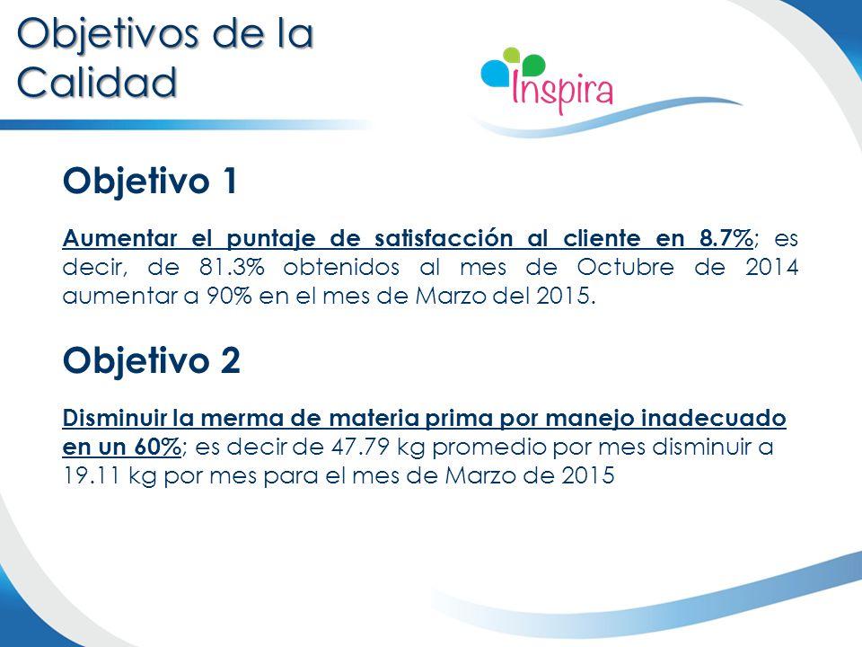 Objetivo 1 Aumentar el puntaje de satisfacción al cliente en 8.7% ; es decir, de 81.3% obtenidos al mes de Octubre de 2014 aumentar a 90% en el mes de Marzo del 2015.