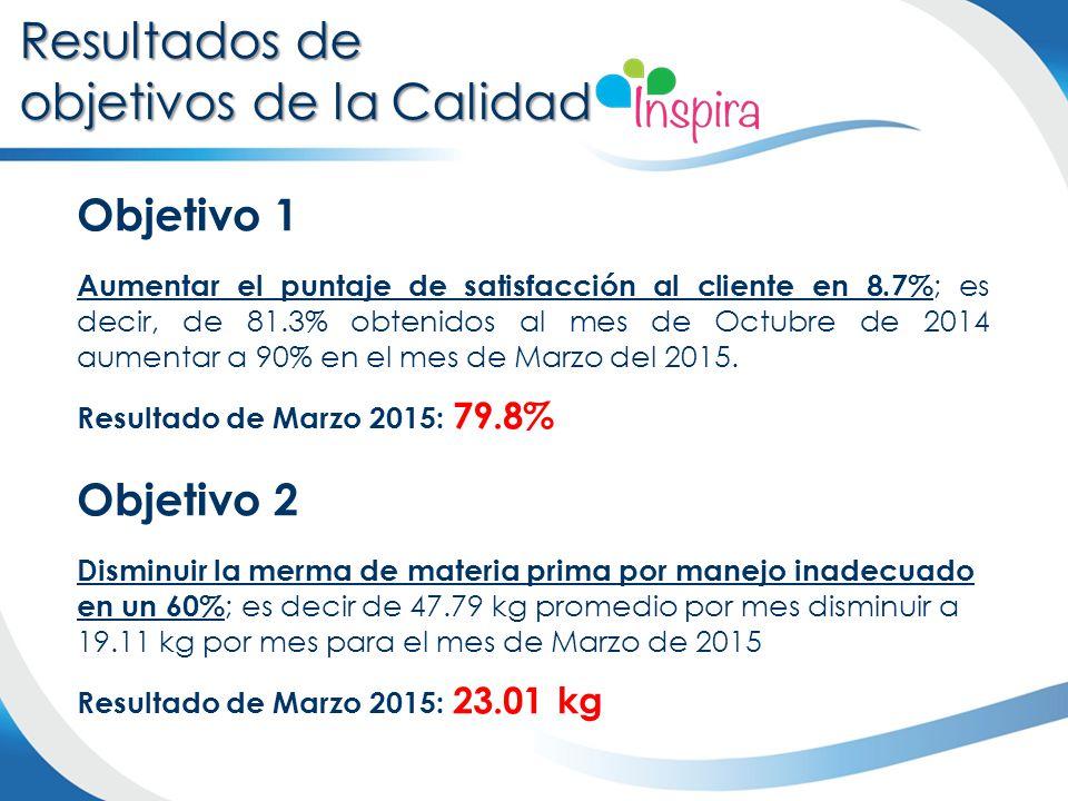 Objetivo 1 Aumentar el puntaje de satisfacción al cliente en 8.7% ; es decir, de 81.3% obtenidos al mes de Octubre de 2014 aumentar a 90% en el mes de