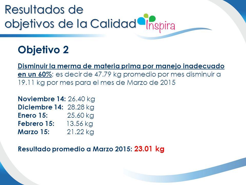 Objetivo 2 Disminuir la merma de materia prima por manejo inadecuado en un 60% ; es decir de 47.79 kg promedio por mes disminuir a 19.11 kg por mes pa