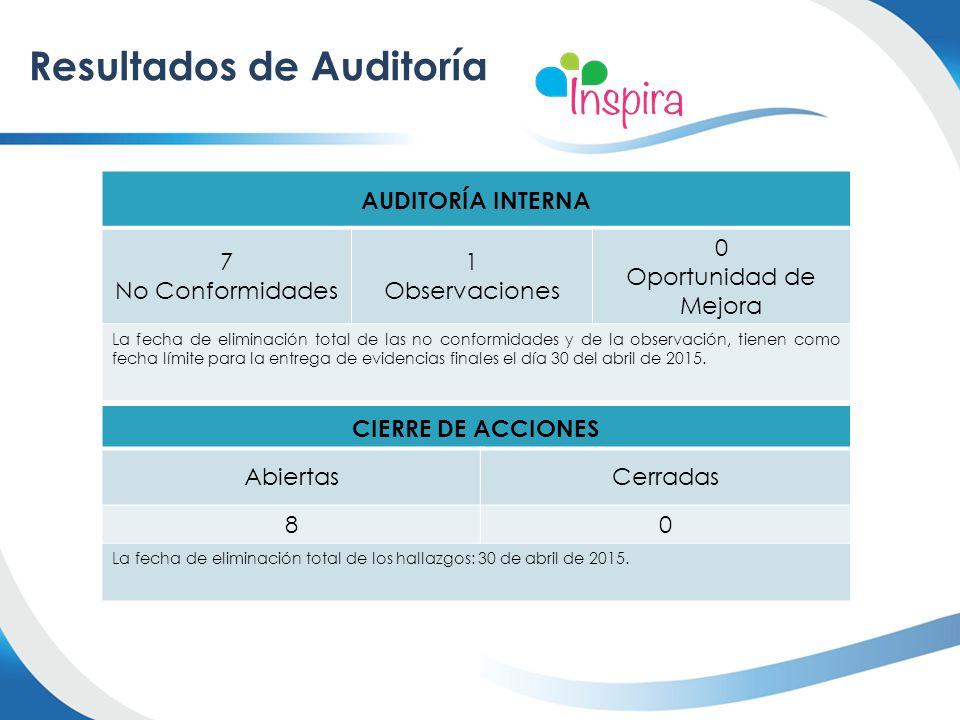 FECHADESCRIPCIÓN 20 - 21 de Abril de 2015Auditoría externa Próximas auditorías Programación de Auditorías