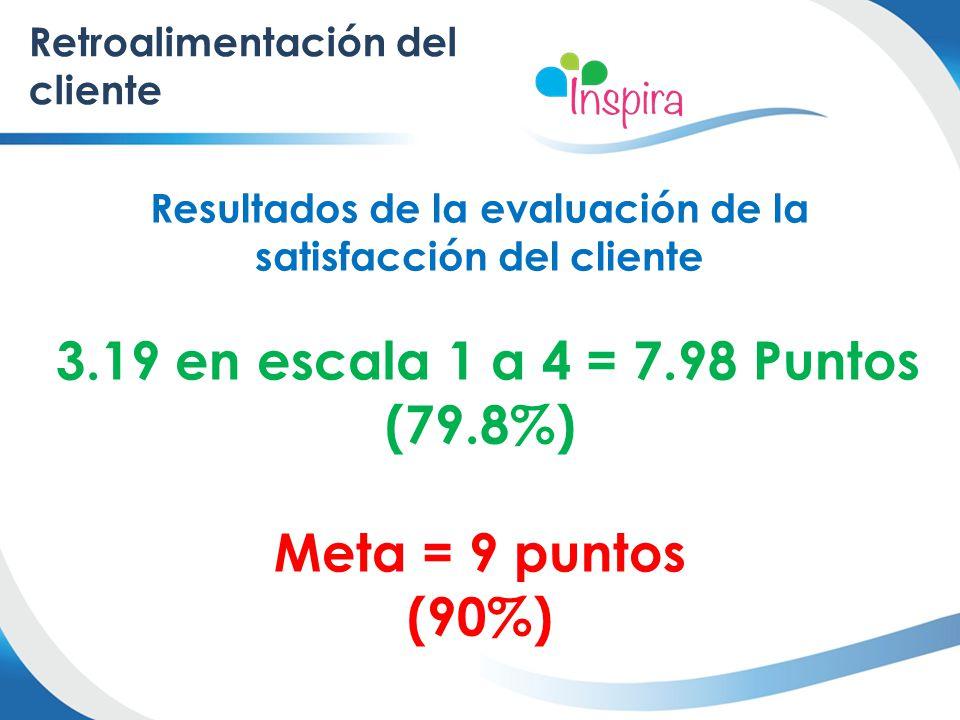 Resultados de la evaluación de la satisfacción del cliente 3.19 en escala 1 a 4 = 7.98 Puntos (79.8%) Meta = 9 puntos (90%) Retroalimentación del clie