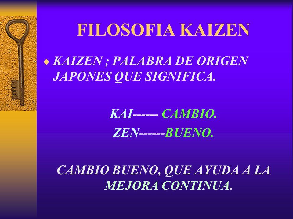 FILOSOFIA KAIZEN  KAIZEN ; PALABRA DE ORIGEN JAPONES QUE SIGNIFICA. KAI------ CAMBIO. ZEN------BUENO. CAMBIO BUENO, QUE AYUDA A LA MEJORA CONTINUA.