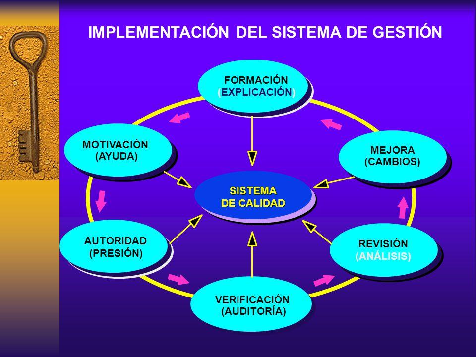 REVISIÓN (ANÁLISIS) REVISIÓN (ANÁLISIS) FORMACIÓN MEJORA (CAMBIOS) VERIFICACIÓN (AUDITORÍA) MOTIVACIÓN (AYUDA) (EXPLICACIÓN) (PRESIÓN) SISTEMA DE CALIDAD AUTORIDAD IMPLEMENTACIÓN DEL SISTEMA DE GESTIÓN