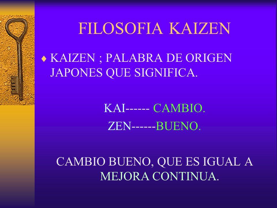 FILOSOFIA KAIZEN  KAIZEN ; PALABRA DE ORIGEN JAPONES QUE SIGNIFICA. KAI------ CAMBIO. ZEN------BUENO. CAMBIO BUENO, QUE ES IGUAL A MEJORA CONTINUA.