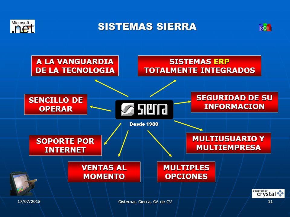 17/07/2015 Sistemas Sierra, SA de CV 11 SISTEMAS SIERRA A LA VANGUARDIA DE LA TECNOLOGIA SISTEMAS ERP TOTALMENTE INTEGRADOS SEGURIDAD DE SU INFORMACION SENCILLO DE OPERAR MULTIPLES OPCIONES MULTIUSUARIO Y MULTIEMPRESA SOPORTE POR INTERNET Desde 1980 VENTAS AL MOMENTO