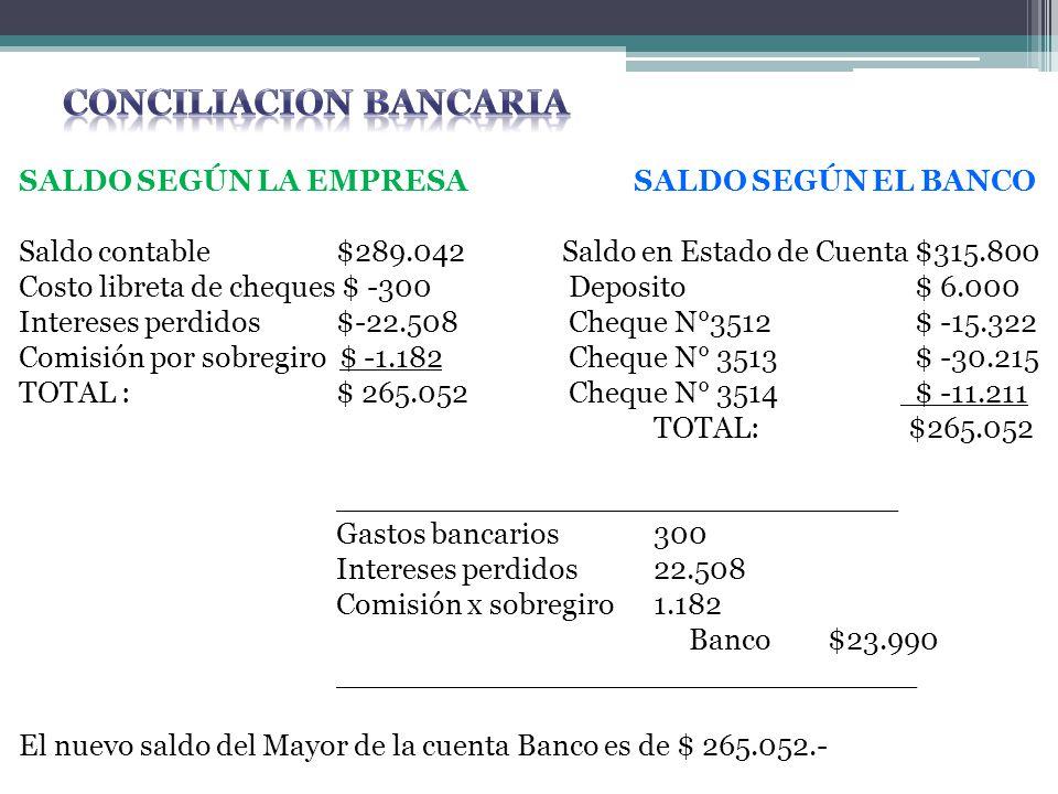 SALDO SEGÚN LA EMPRESA SALDO SEGÚN EL BANCO Saldo contable$289.042 Saldo en Estado de Cuenta $315.800 Costo libreta de cheques $ -300 Deposito $ 6.000